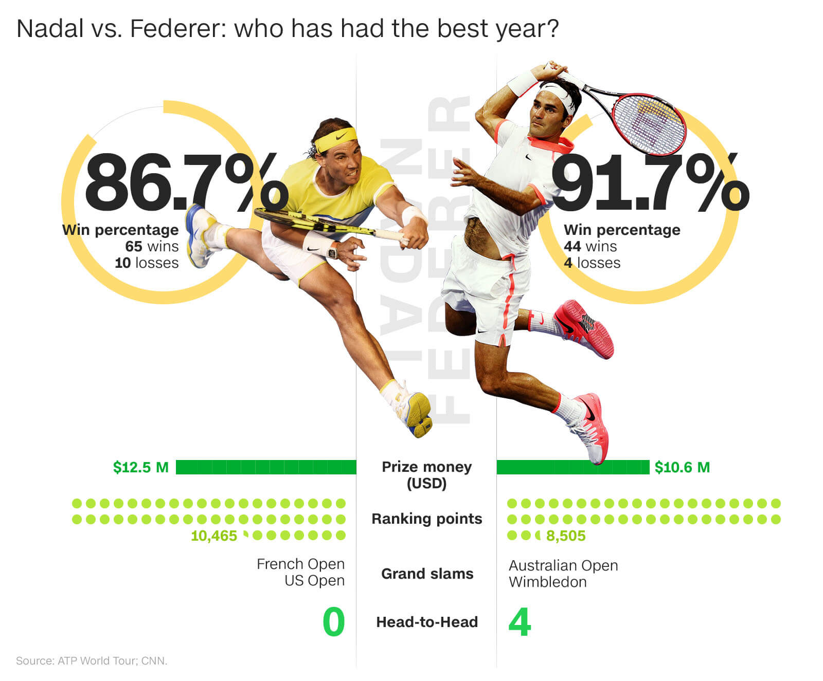 Federer or Nadal: Who has had the best year?