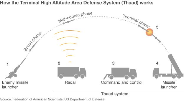 Thaad: US to sell $15bn missile defence to Saudi Arabia