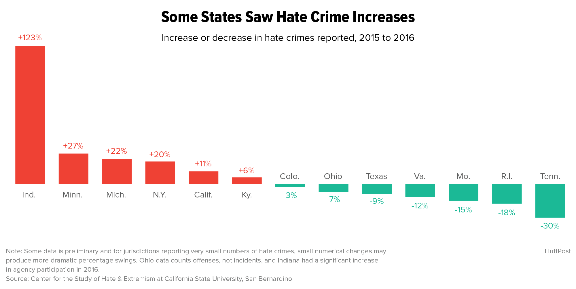 Exclusive: New Report Offers Proof Of U.S. Hate Crime Rise In The Trump Era