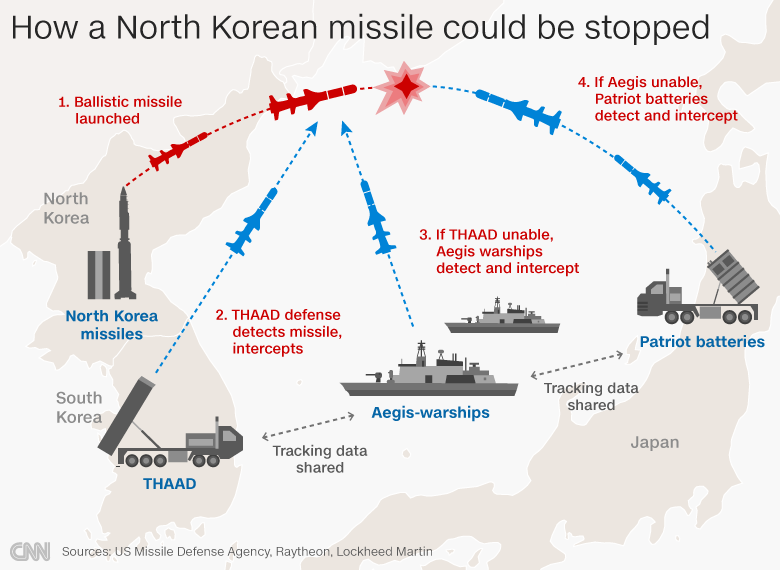 What happens if Kim attacks? 5 things to know