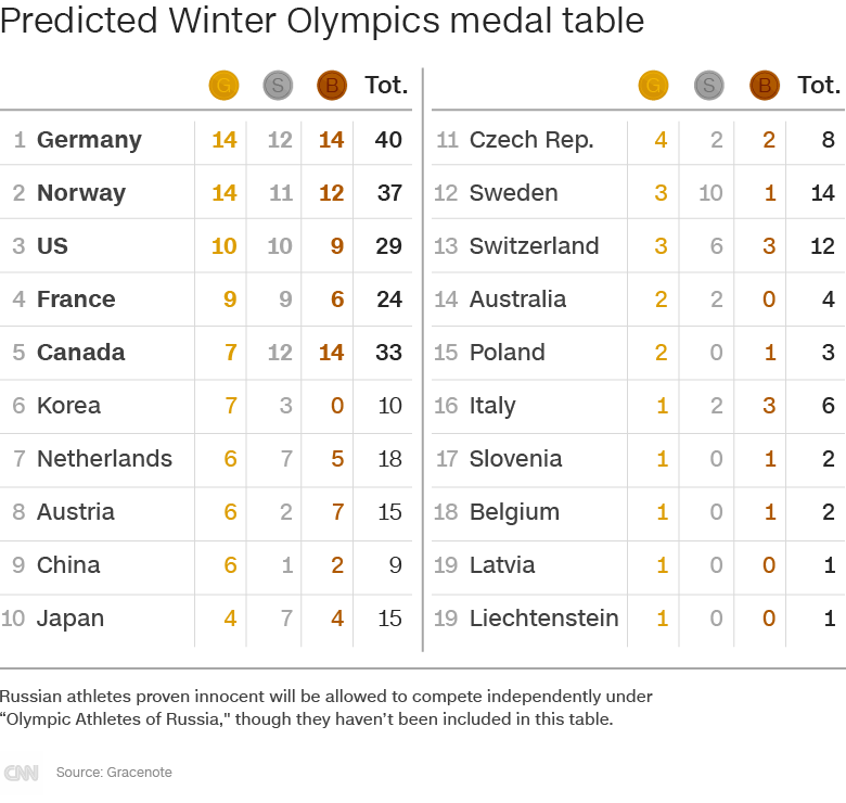 Winter Olympics 2018: Look away now Russia ... PyeongChang medal predictions