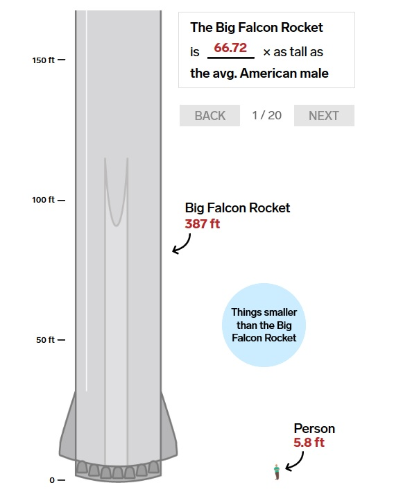 Elon Musk and SpaceX are building a monster rocket for Mars. Here's how big it is compared to 20 familiar objects