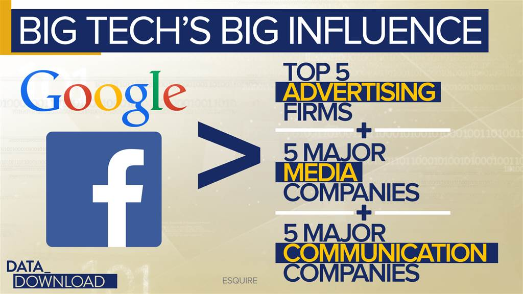 From News to Shoes: How big is big tech?