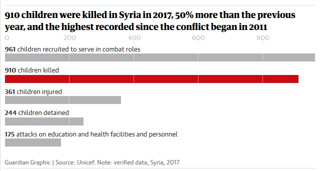 2017 was the deadliest year of Syrian war for children, says Unicef