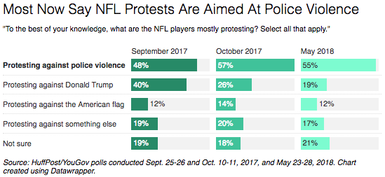 Americans Are Split Over The NFL's Decision On Anthem Protests