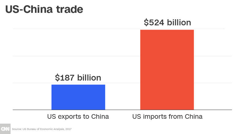 Trump is starting a global trade war
