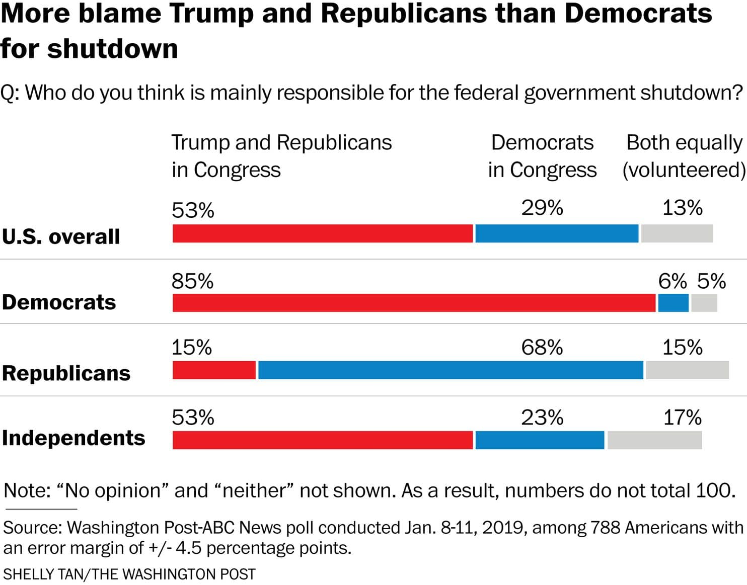 Americans blame Trump and GOP much more than Democrats for shutdown, Post-ABC poll finds