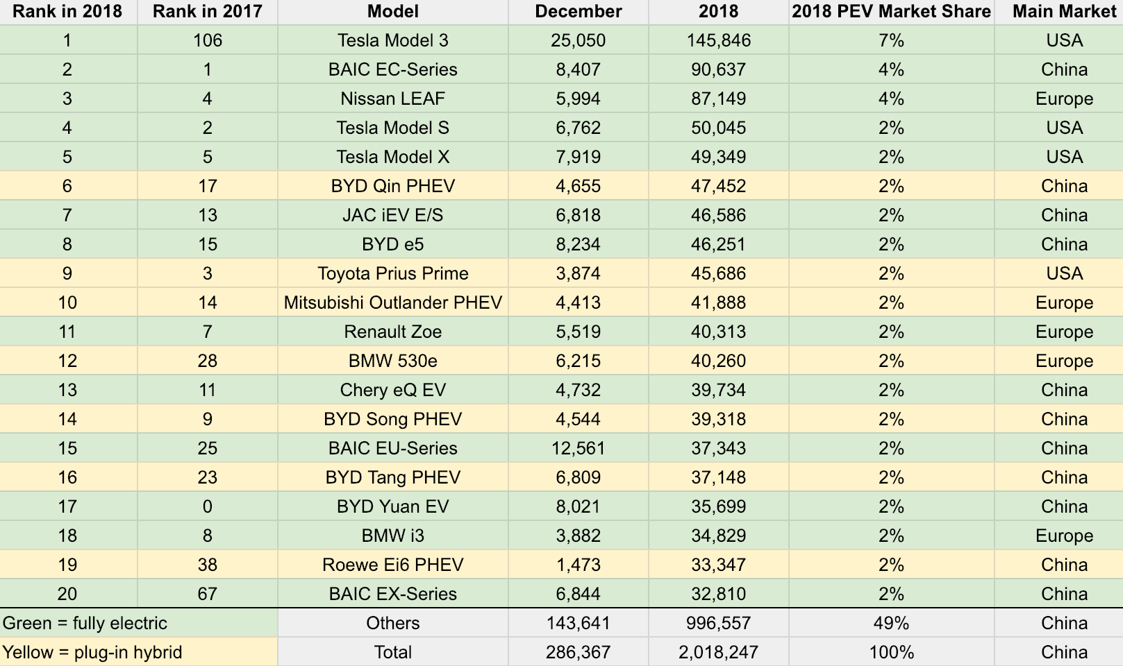 Tesla Model 3 = #1 Best Selling Electric Car in World, 7% of Global EV Market in 2018