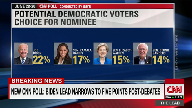 CNN Poll: Harris and Warren rise and Biden slides after first Democratic debates