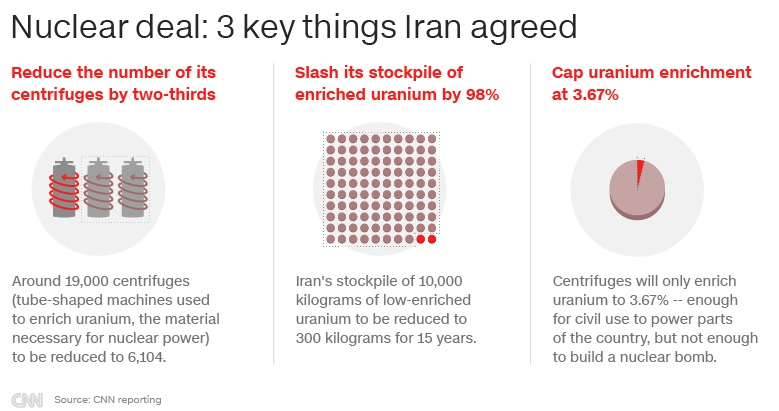 Iran to breach uranium enrichment limits set by landmark nuclear deal