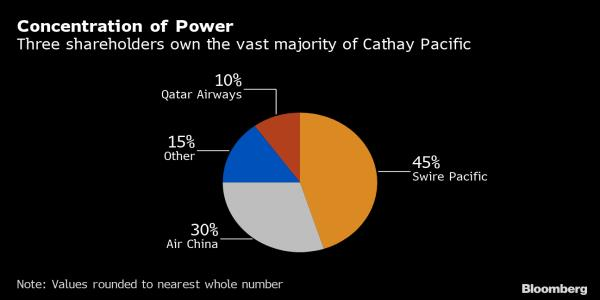 Cathay Pacifics Crisis Puts Focus on Air China's Next Move