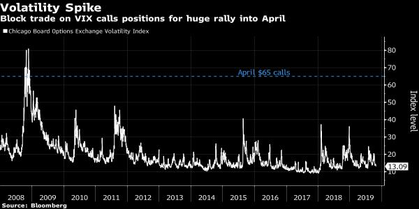 Big VIX Options Trade Braces for a 2008-Like Volatility Surge