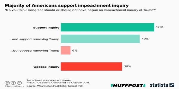Ignore Donald Trump, Heres All You Need To Know About The Impeachment Hearings