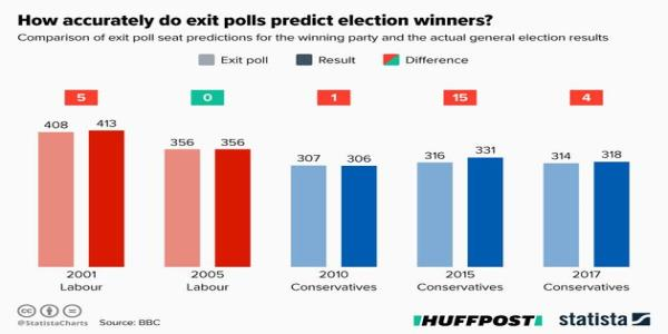 How Accurate Is The Exit Poll And When Does It Come Out?