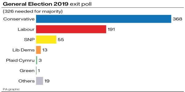 Are Exit Polls Reliable For The General Election?