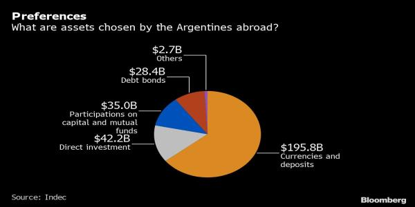 Hottest Job in Argentina: Helping the 1% Hide Their Cash Abroad