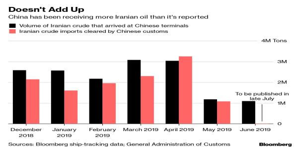 Millions of Barrels of Iranian Oil Are Piled Up in Chinas Ports