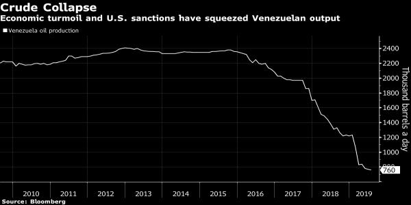 Half of Venezuelas Oil Rigs May Disappear If U.S. Waivers Lapse