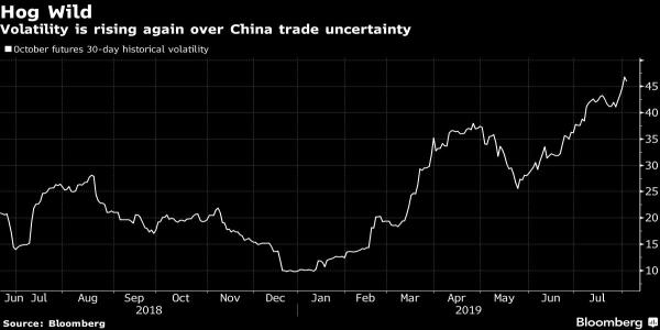 'Way Too Much Pork' Makes Trade War Bite U.S. Hog Markets
