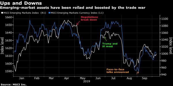 Emerging-Market Investors Don't Expect an Olive Branch in Trade Talks