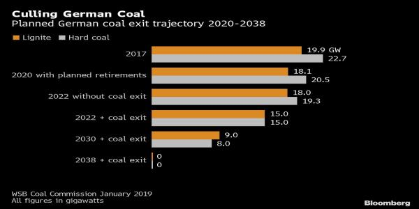 Merkel Spends Big to Kickstart Germany's Stalled Coal Exit