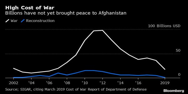 Afghan Taliban Stronger Than Ever After U.S. Spends $900 Billion