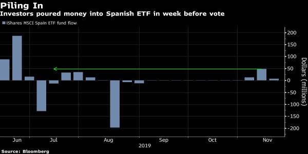 Spain Overtakes U.K. as Europe's Worst Stock Market After Vote