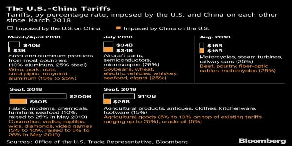 Trade Talks Hit Bump as China Resists U.S. Demands on Agricultural Purchases