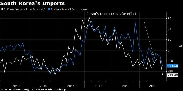 Japan's 'Bark Worse Than Bite' in South Korea Trade Spat, Citi Says