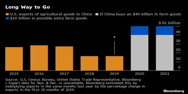 China Plans to Buy Ethanol, Count Hong Kong Trade in U.S. Pledge