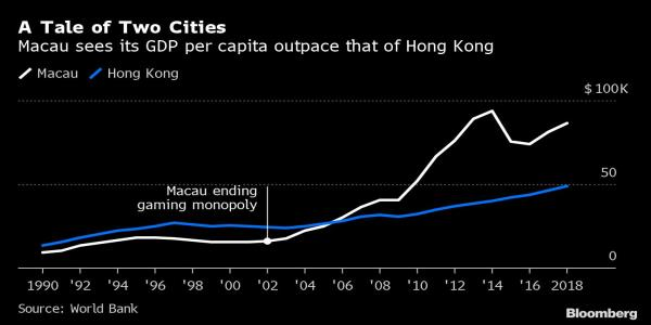 Macau Chooses China Riches Over Democracy, Unlike Hong Kong